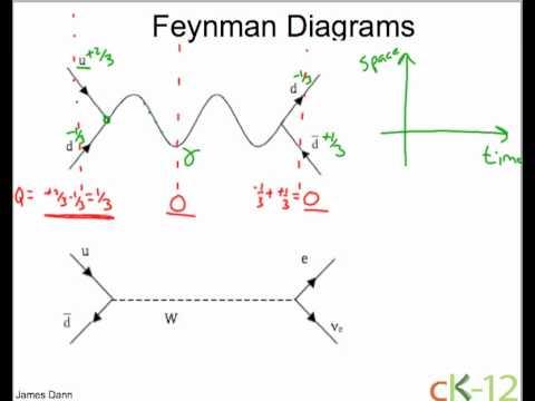 Feynman Diagrams: Annihilation  YouTube
