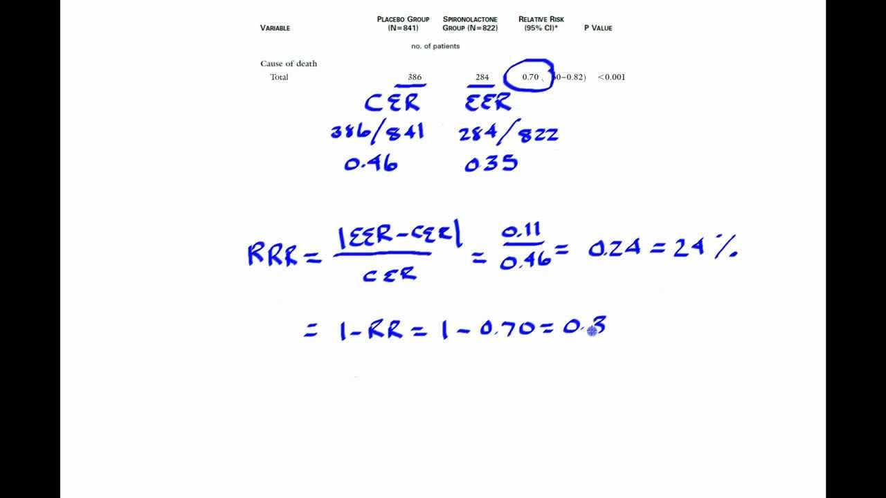 How To Calculate Relative Risk Reduction Youtube