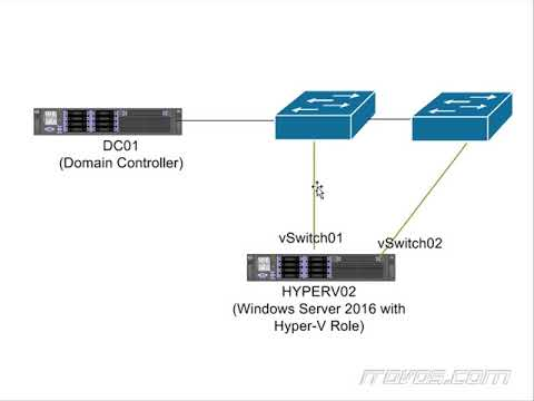 How To Configure NIC Teaming In A VM - Server 2016
