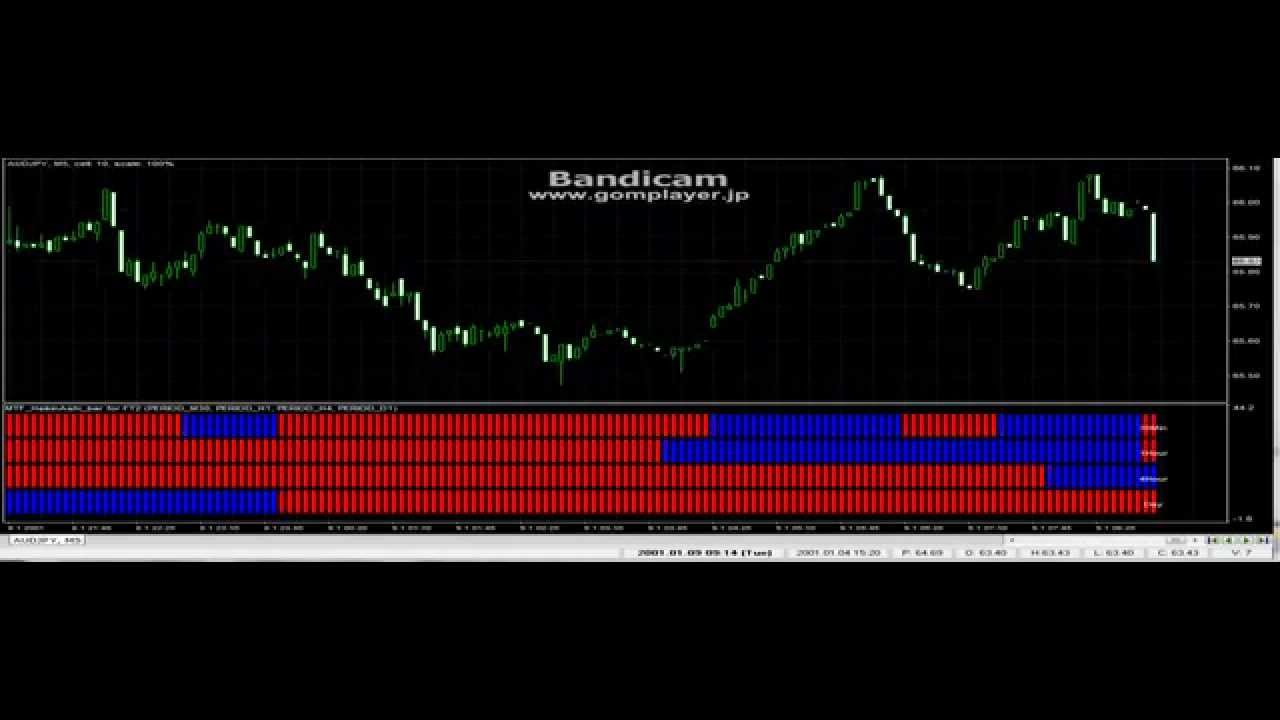 MTF MEGA TREND BAR Metatrader Indicator For Mt4