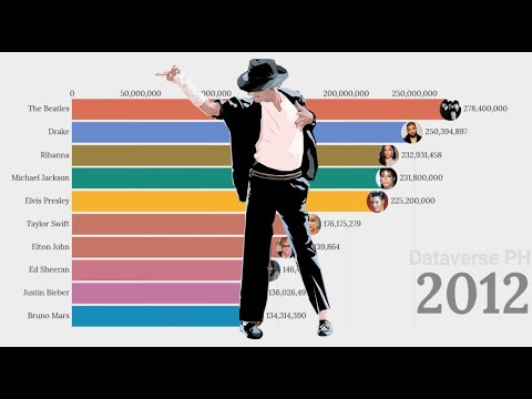 Top 10 Best Selling Music Artist Of All-Time 1954 - 2020