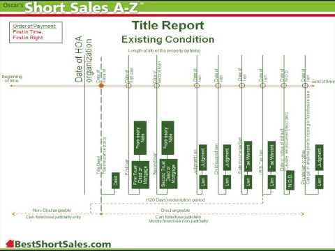 16- Short Sale Processing 2 - Title Report  -  Short Sales A-Z FREE Video Course