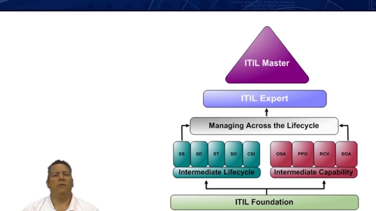 Itil 2011 foundations 2016 release course introduction youtube itil 2011 foundations 2016 release course introduction xflitez Gallery
