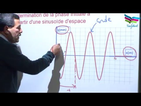 Détermination de la phase initiale de la source S.
