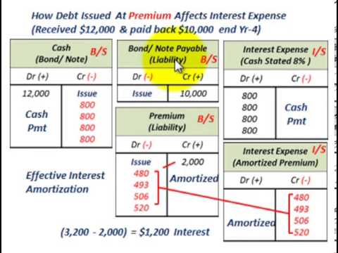 effective-interest-rate-calculation-with-calculator,-effective-interest-amortization-&-recording
