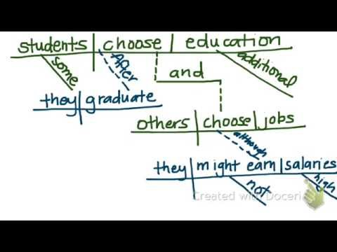 Diagramming sentence structure practice youtube diagramming sentence structure practice ccuart Gallery