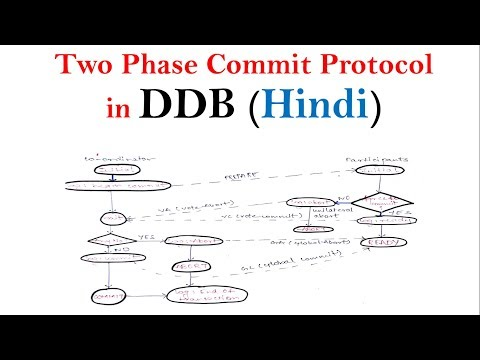 Two phase commit protocol in DDB | Distributed Database Tutorials
