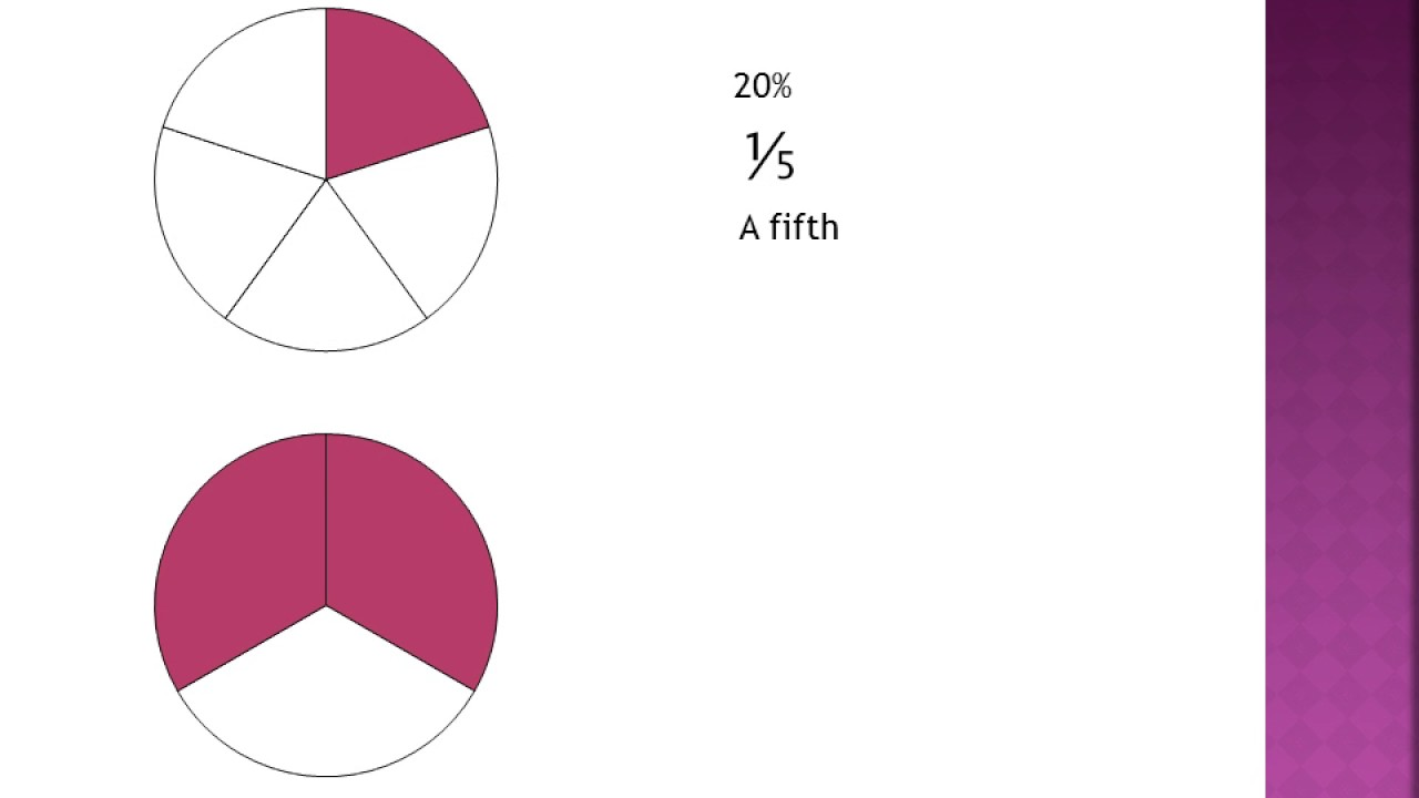 Jpapmk how to describe a pie chart youtube jpapmk how to describe a pie chart nvjuhfo Images