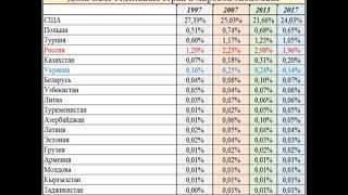 место Украины и России в мировой экономике за 1997-2017 годы
