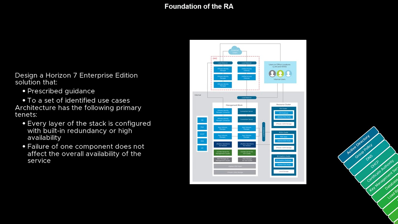 Download Horizon 7 Enterprise Reference Architecture Overview Video