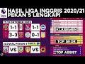 Hasil & Klasemen Liga Inggris 2020: Leicester vs Aston Villa, Tottenham vs West Ham |Jadwal Hari Ini