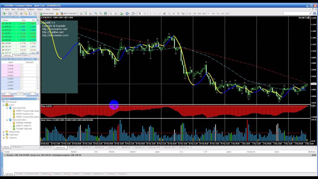 Metatrader 4 учимся зарабатывать на forex торрент торговля на аграрной бирже