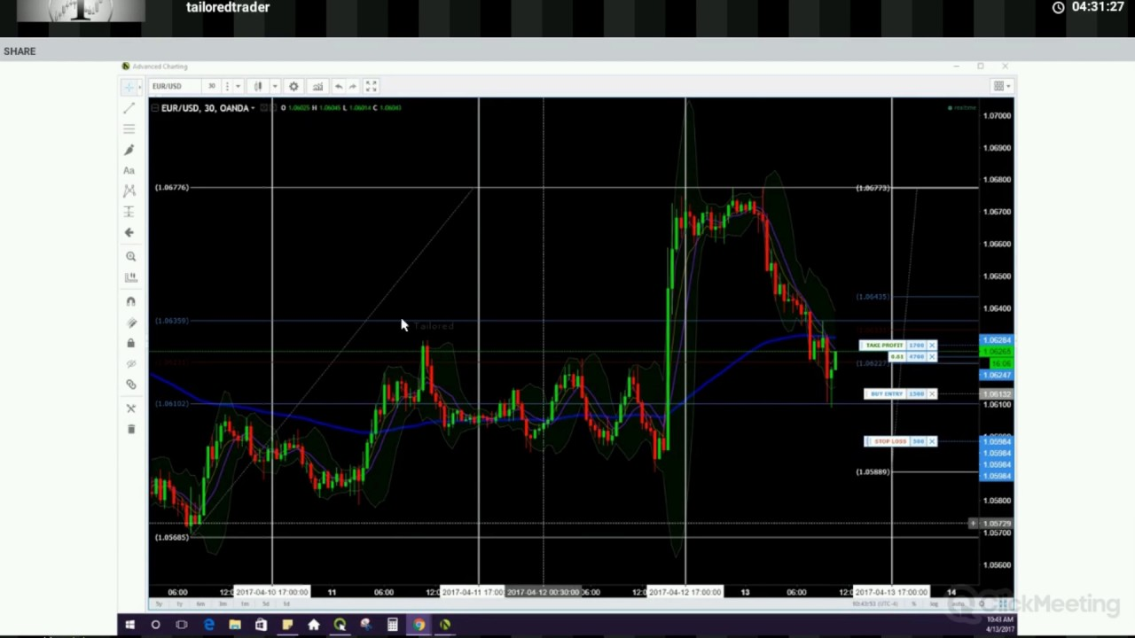 Live Forex Trading Room reviews of the oil trading room at investimonials Live Forex Trading Room April 13 2017 Tailoredtradercom