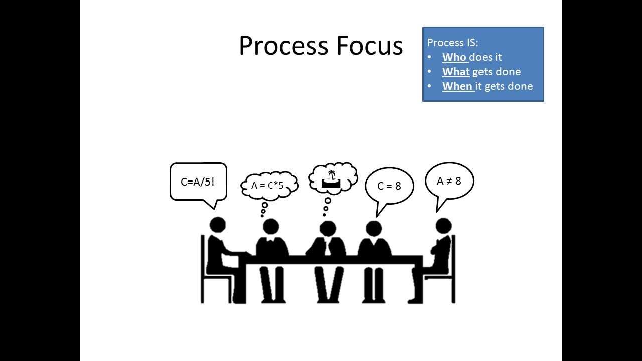 What is a Kaizen Event - YouTube
