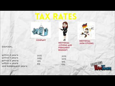Malaysia Taxation II RPGT Politeknik Kulim