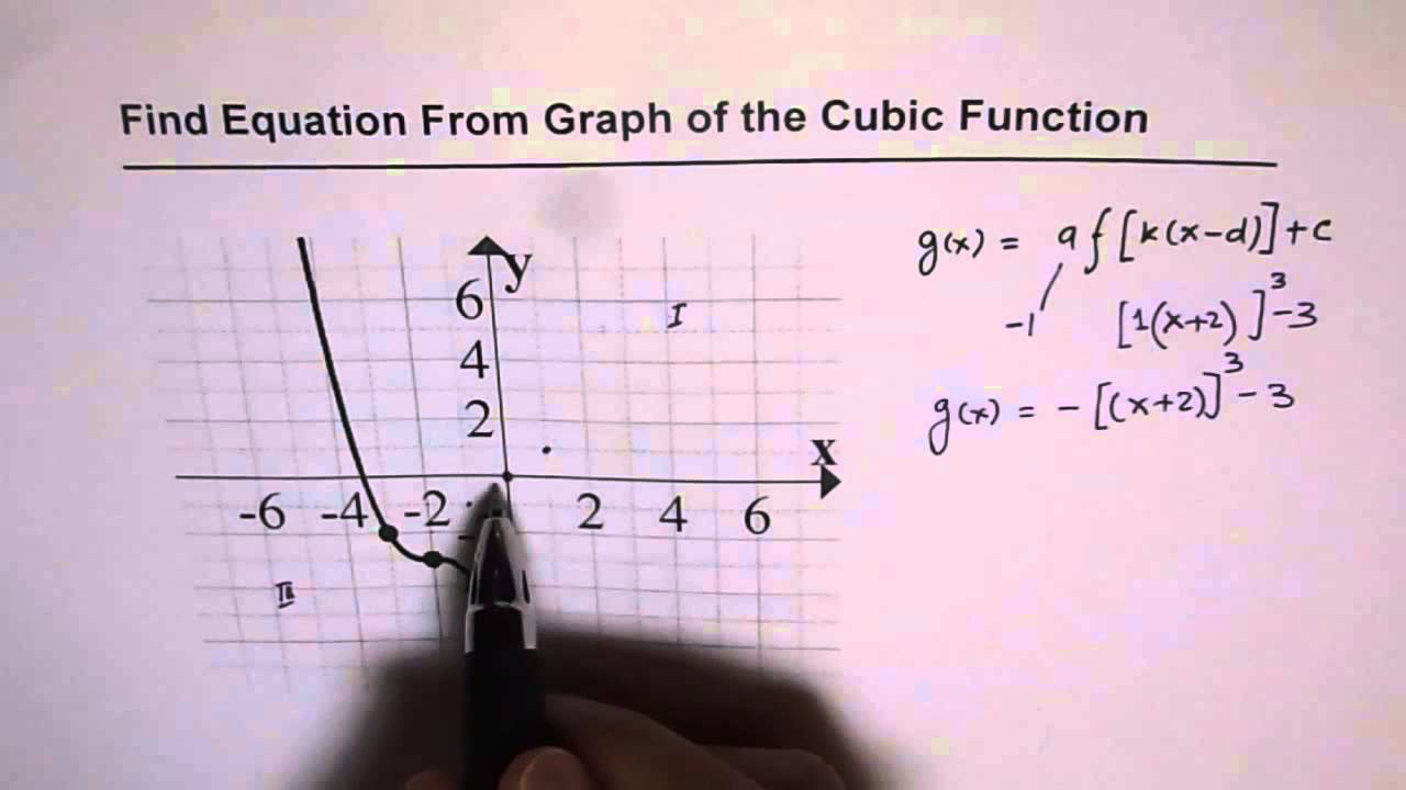 how to find equation of cubic function from graph
