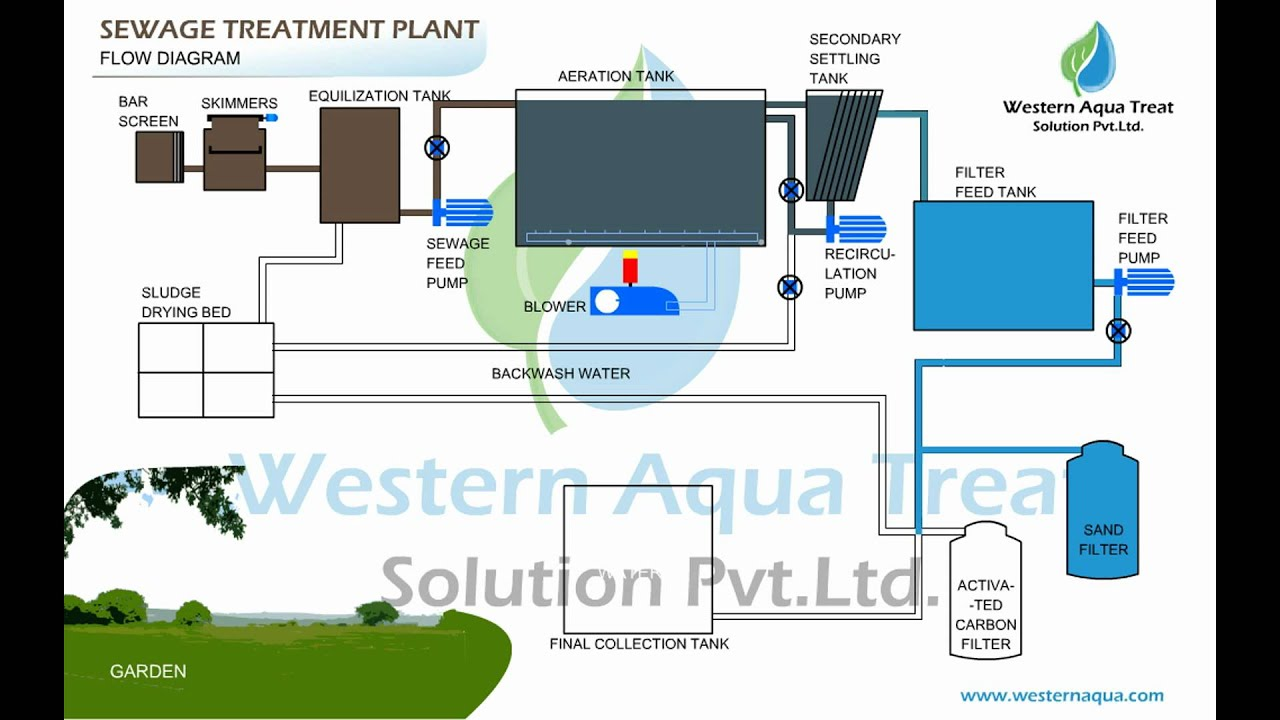 sewage treatment plant animation [ 1280 x 720 Pixel ]