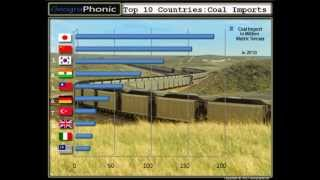 Top 10 Countries: Coal Imports