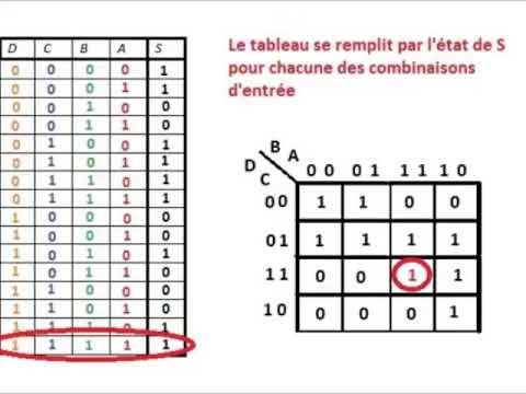 Simplification D Une Fonction Logique Tableau De Karnaugh Youtube