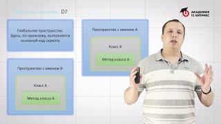 6. Урок-Разработка на D7. Введение - Пространства имен, видео 1/1
