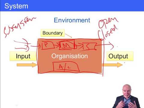 ACCA F1 Organisations, Types of Organisation and Functional Structure