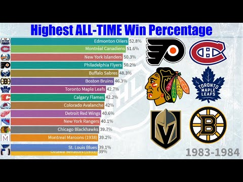 Teams Ranked by Win Percentage All-Time (1917-2020)