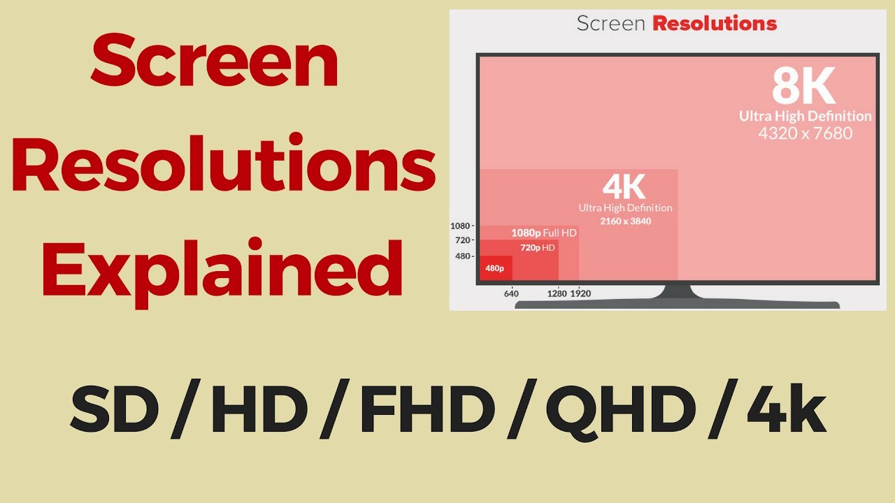Screen Resolutions Explained: SD vs HD vs Full HD vs 2K vs QHD vs 4K