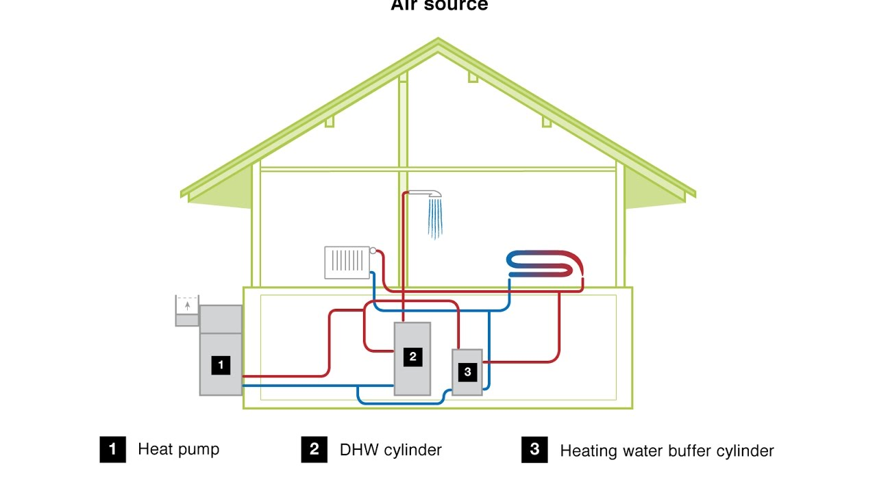 medium resolution of air source heat pump heating systems