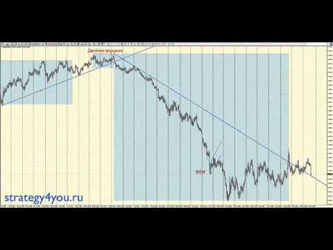 Определение тренда в графическом анализе