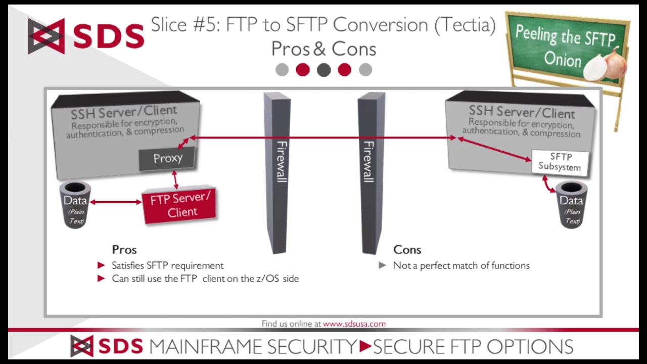 FTP-SFTP Conversion - Layer #5 of the Secure FTP Onion