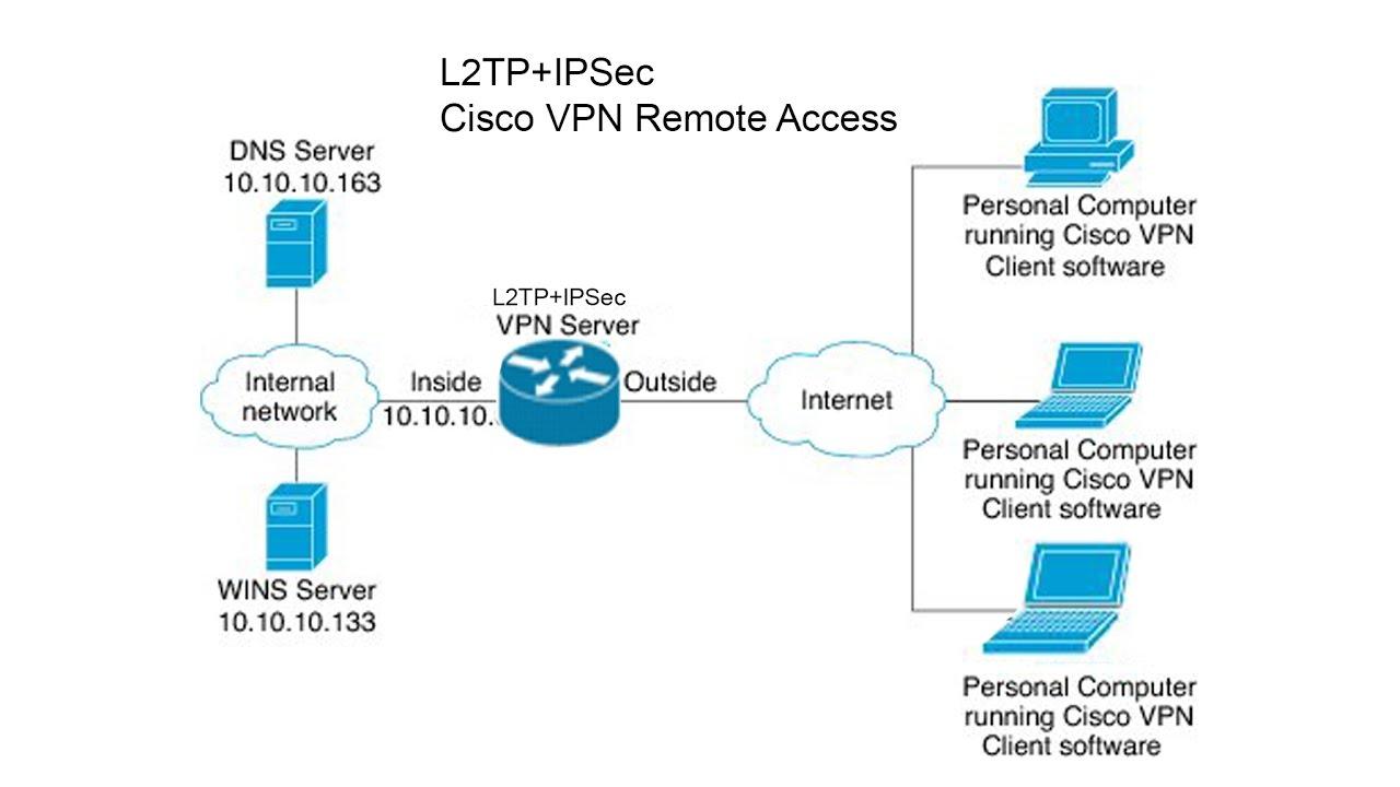 l2tpipsec vpn remote access on cisco router_p02