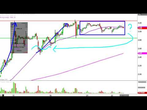 Fannie Mae - FNMA Stock Chart Technical Analysis for 11-23-16