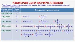 № 12. Органическая химия. Тема 6. Алканы.Часть 4. Изомерия цепи формул алканов
