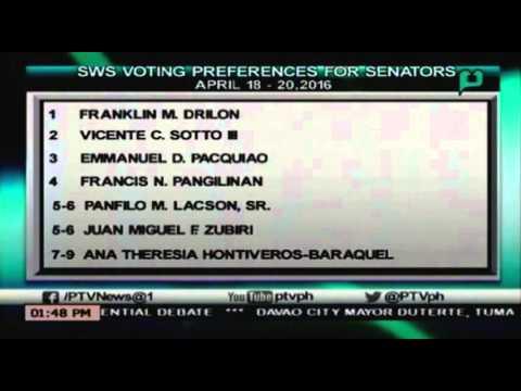[News@1] Drilon at Sotto, nanguna sa latest Senatorial SWS Survey, Pacquaio bahagyang tumaas