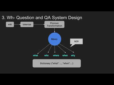 How to create a Question Answering System NLP