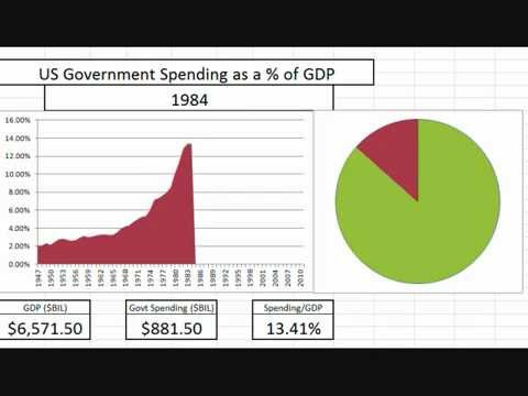 Animated Chart: US Government Spending as Percentage of GDP