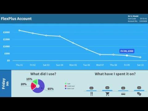 shinobicharts for Apple tvOS – A retail banking dashboard example