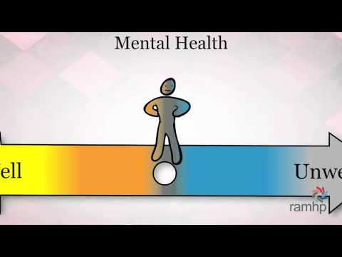 The Mental Health Wellness Continuum