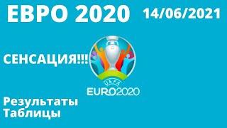 Футбол Евро 2020 Итоги 4 дня Чемпионат Европы по футболу 2020 Таблицы результаты расписание