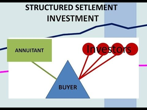 Why You Should Avoid Structured Settlement Investments
