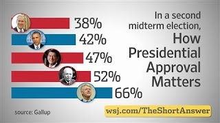 Midterm Elections: The Presidential Approval Factor