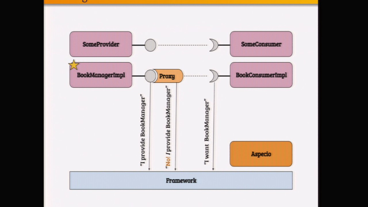 Aspecio aspect oriented programming meets the osgi service model aspecio aspect oriented programming meets the osgi service model malvernweather Images