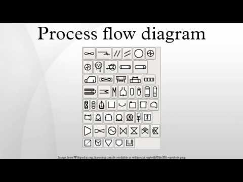 Process flow diagram - YouTube