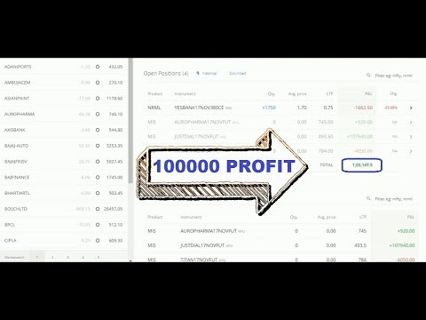 Analysis of 100000 profit in intraday / Just Dial short sell