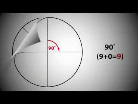 De ce sunt 360 de grade într_un cerc ?