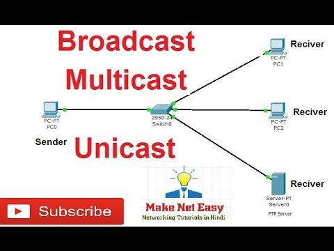 Types of communication & traffic  unicast, multicast, Broadcast in hindi.