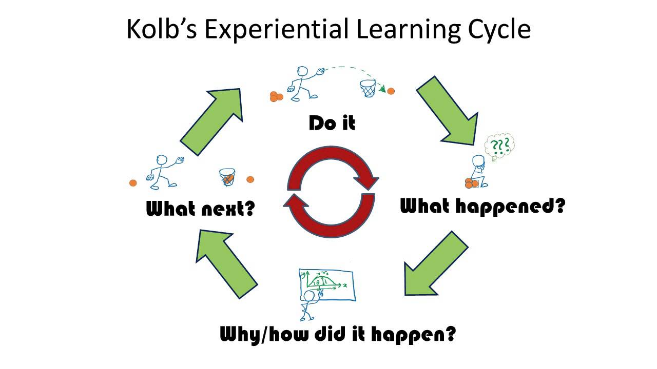 kolbs theorykolbs experiential learning cycle was Kolb's theory kolb's experiential learning cycle was created by david a kolb born in america 1939 he created this diagram and published his findings in 1984 to show that learning is the process whereby knowledge is created through the transformation of experiments.