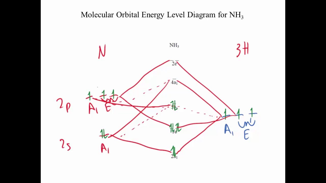 Lecture 10 Part B Mo Diagram Of Nh3