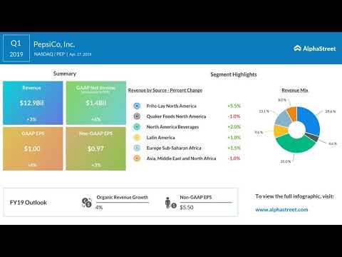 PEP Stock | PepsiCo Q1 2019 Earnings Call