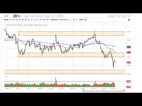 Oil Technical Analysis for March 6, 2020 by FXEmpire